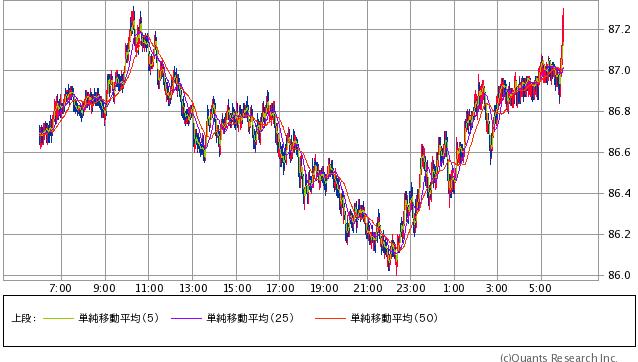 豪ドル/円 1分足(SBI証券提供)