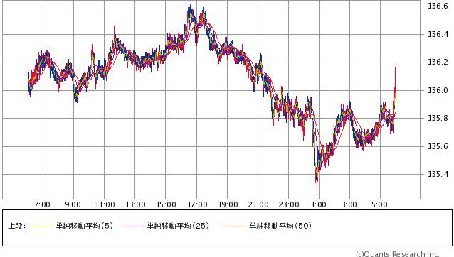 ユーロ/円 1分足(SBI証券提供)