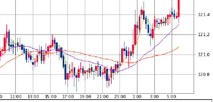 From SBI証券