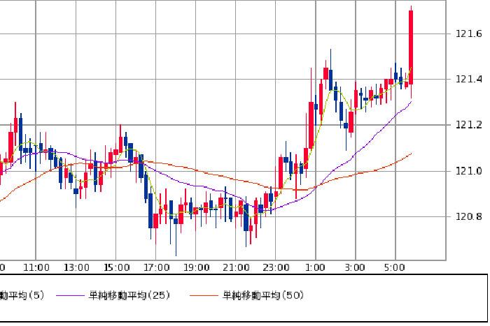 先週末引け前に急上昇のドル円、買い意欲が継続するかに注目=斉藤学