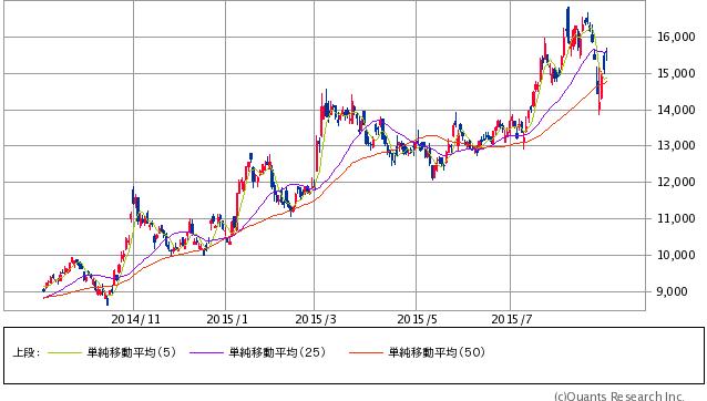 小野薬品工業<4528> 日足(SBI証券提供)
