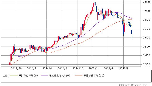 東証REIT指数 週足(SBI証券提供)