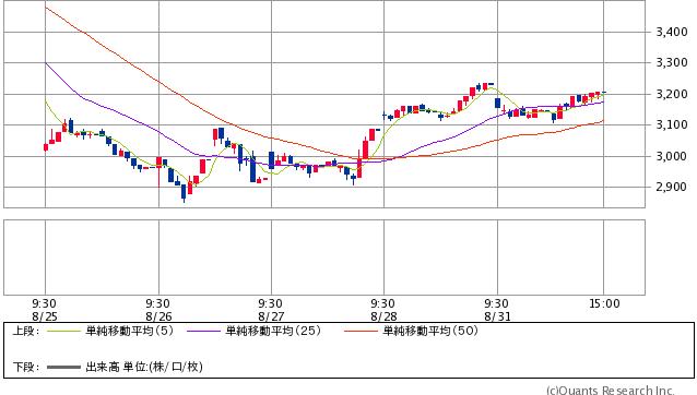 上海総合指数 15分足(SBI証券提供)