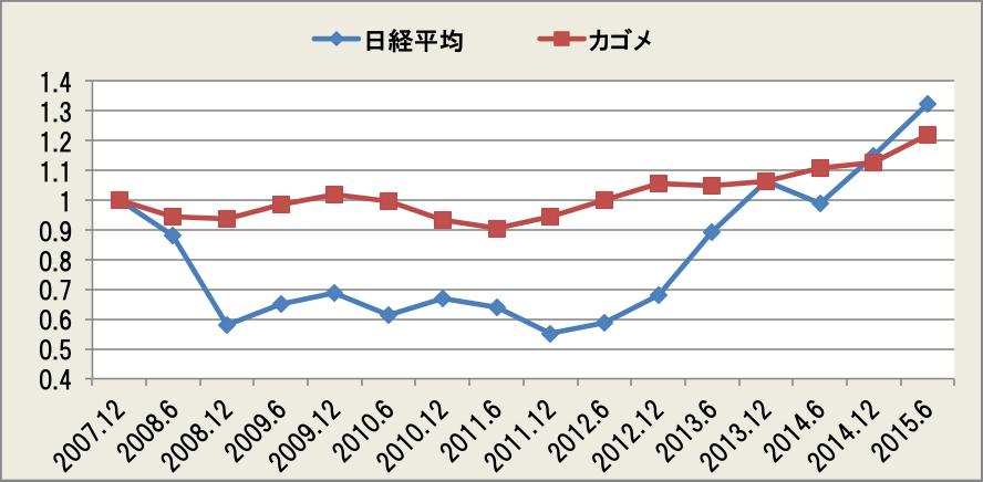 日経平均とカゴメの半期末株価の推移 2007.12~2015.6(2007.12=1)