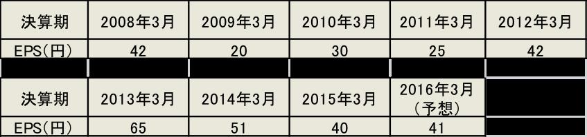 カゴメのEPSの推移 2008年3月期~2016年3月期(予想)