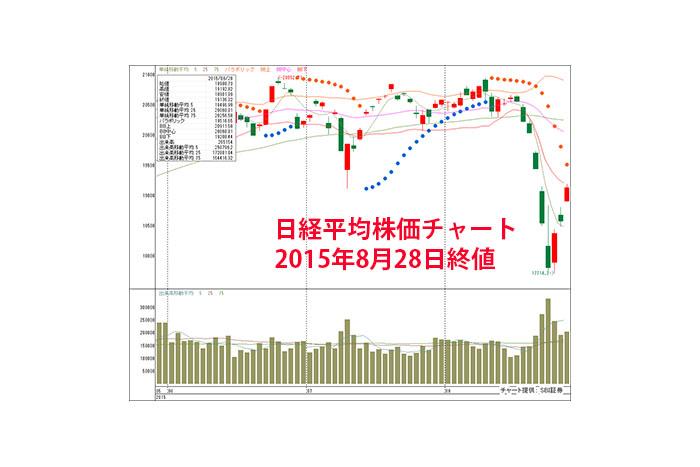 ひとまず底割れ懸念は後退か?8/31週は株価指数先物取引、大きく売り込まれていた低位株などに注目