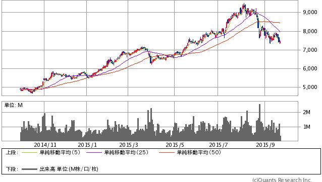 西日本旅客鉄道<9021> 日足(SBI証券提供)