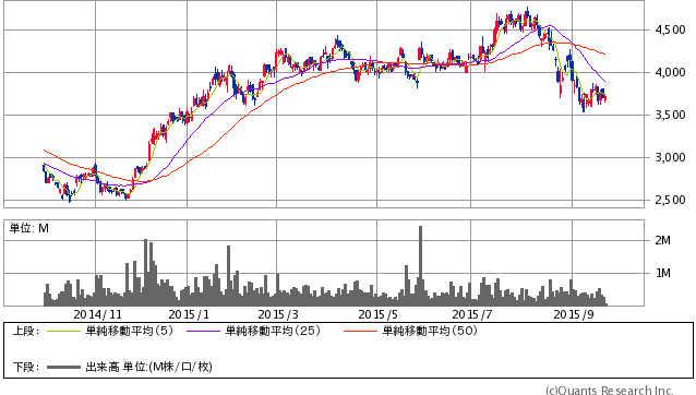 エイチ・アイ・エス<9603> 日足(SBI証券提供)