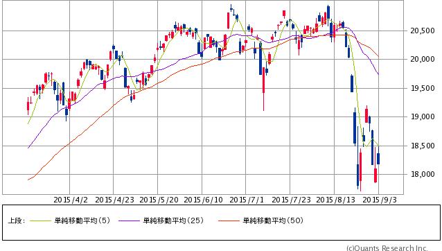 日経平均株価 日足 9/3大引け時点(SBI証券提供)