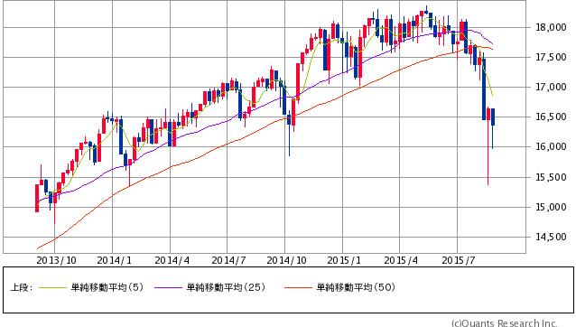 NYダウ 週足 9/3引け時点 (SBI証券提供)