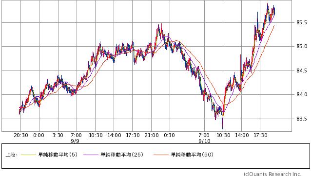 豪ドル/円  5分足(SBI証券提供)