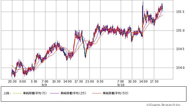 ユーロ/円 5分足(SBI証券提供)
