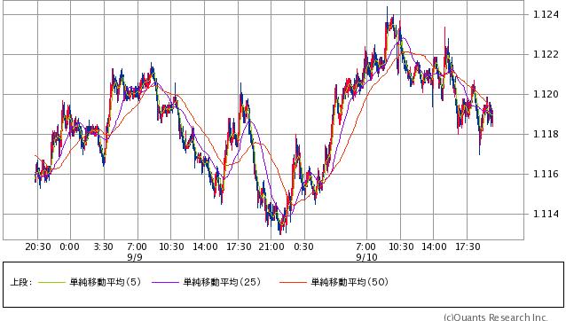 ユーロ/ドル 5分足(SBI証券提供)