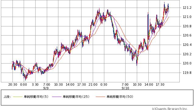 ドル/円 5分足(SBI証券提供)