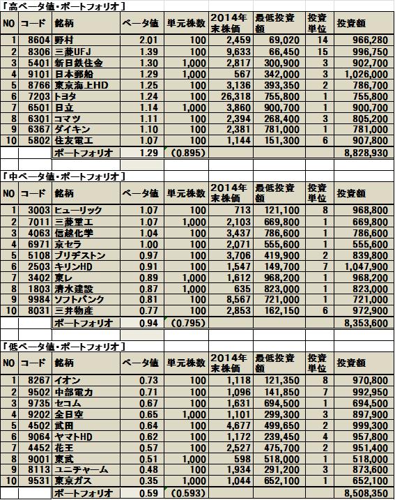 ベータ値を基準に構成したリスク別ポートフォリオ ─推計期間:2011.1~2014.12─