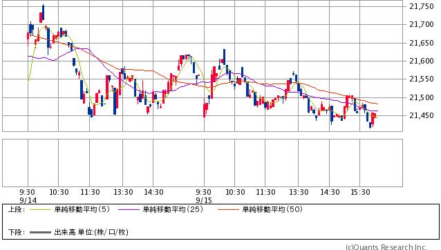 香港ハンセン指数 5分足(SBI証券提供)