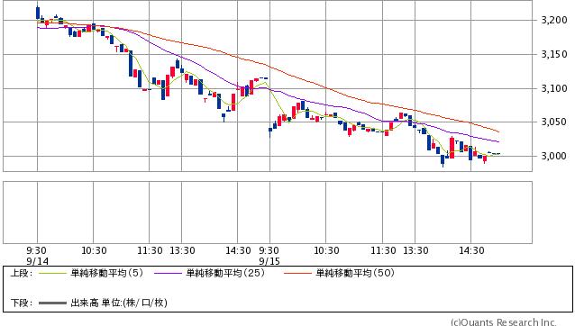 上海総合指数 5分足(SBI証券提供)