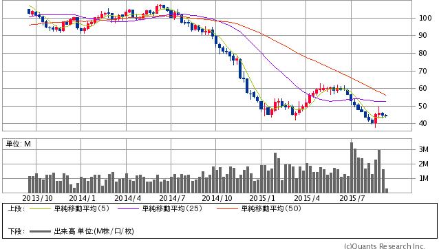 WTI原油先物 週足(SBI証券提供)