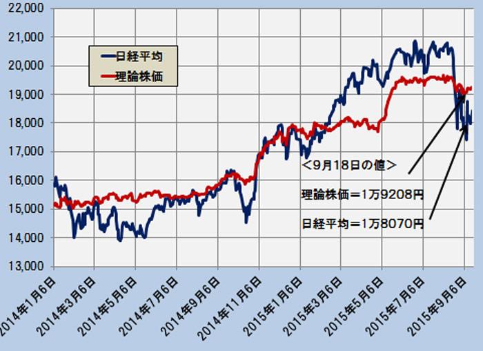 日経平均と理論株価の推移(日次終値ベース) ─2014.1.6~2015.9.18─
