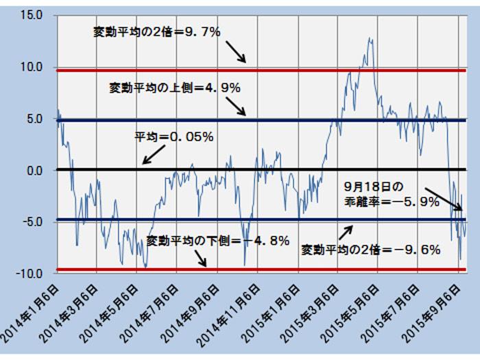 かい離率の推移と変動平均(1倍と2倍)の範囲 ─2014.1.6~2015.9.18─