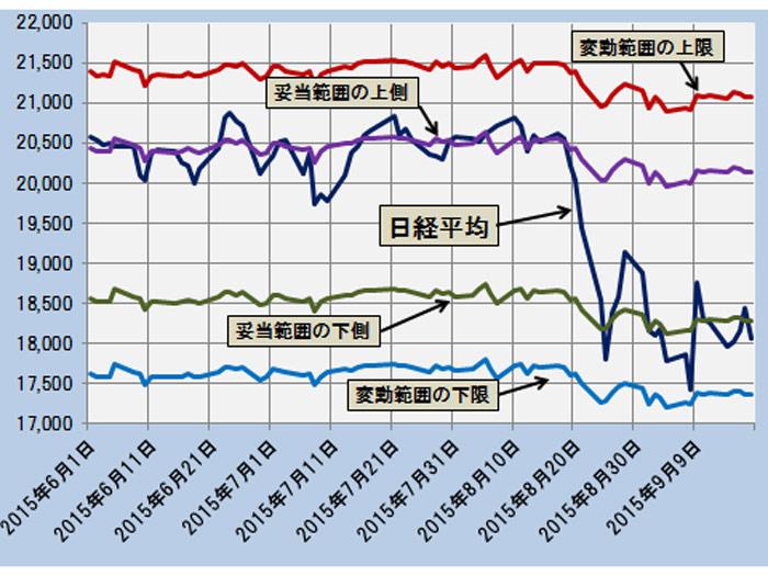 日経平均と警戒領域、注意領域 ─2015.6.1~2015.9.18─