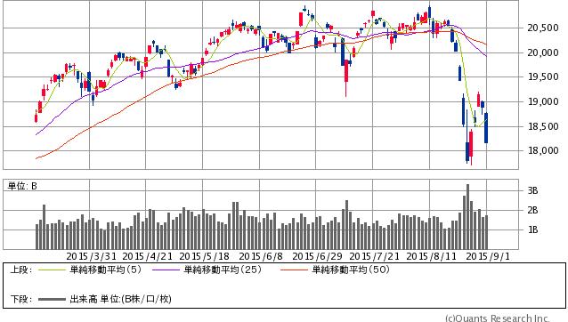 日経平均株価 日足 9/1大引け時点(SBI証券提供)
