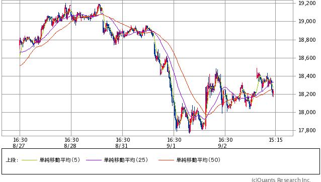 日経平均先物  15分足 3日14:30時点 (SBI証券提供)