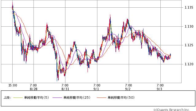 ユーロ/米ドル 15分足 3日14:30時点 (SBI証券提供)