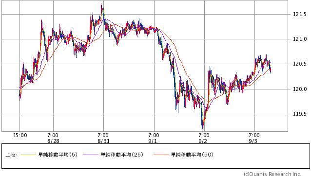 米ドル/円 15分足 3日14:30時点 (SBI証券提供)