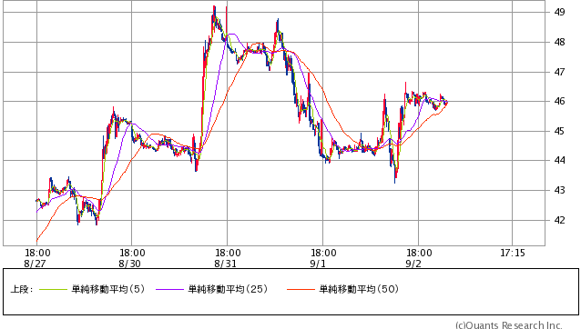 WTI原油先物 15分足 3日14:30時点 (SBI証券提供)