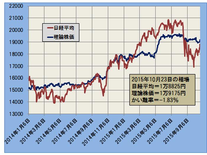 日経平均と理論株価の推移(日次終値ベース)─2014.1.6~2015.10.23─