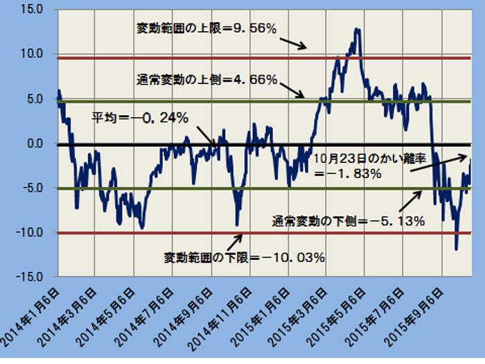かい離率の推移と変動平均(通常変動と変動限界)─2014.1.6~2015.10.23─
