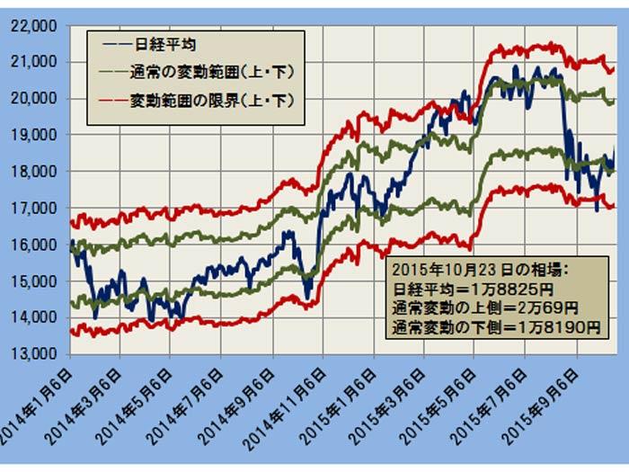 日経平均と変動範囲 ─2014.1.6~2015.10.23─