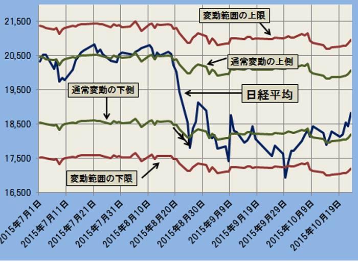 日経平均と変動範囲:拡大グラフ ─2015.7.1~2015.10.23─
