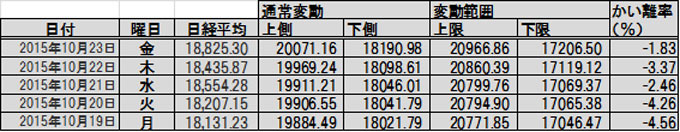 日経平均と変動幅、乖離率の一覧表 ─2015.10.19~2015.10.23─