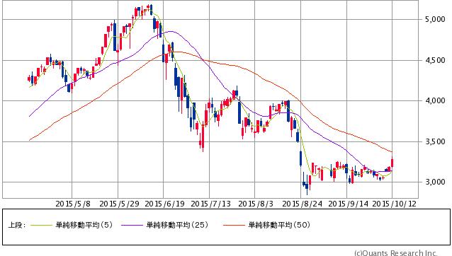 上海総合指数 日足(SBI証券提供)