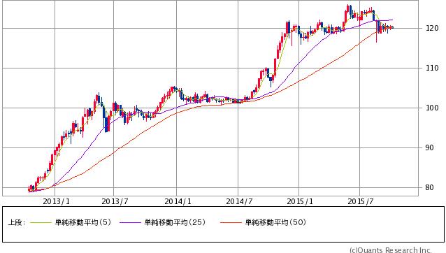 ドル/円 週足(SBI証券提供)