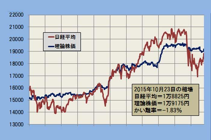 よく当たる「理論株価」最新データ分析!日経平均の妥当水準は?