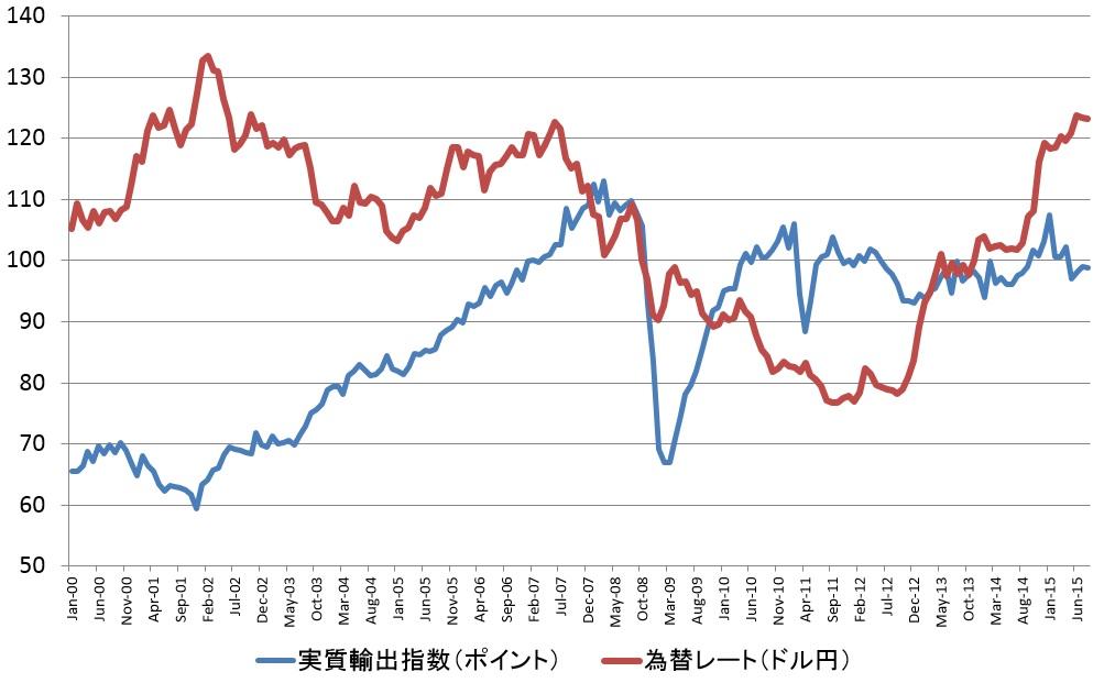 【日本の実質輸出と為替レート(2000年1月-2015年8月)】