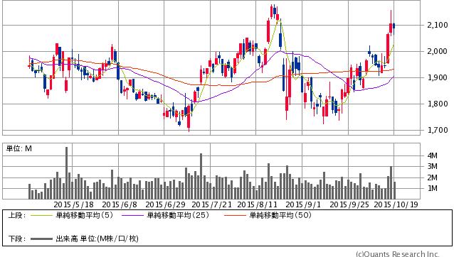 カカクコム<2371> 日足(SBI証券提供)