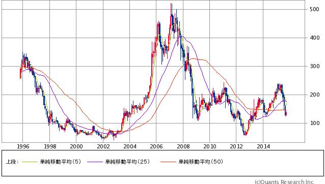 神戸製鋼所<5406> 月足(SBI証券提供)