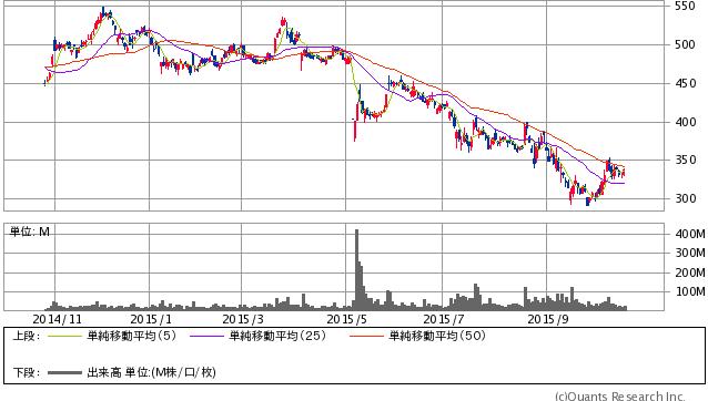 東芝<6502> 日足(SBI証券提供)