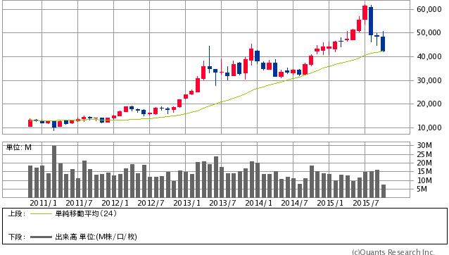 ファーストリテイリング<9983> 月足(SBI証券提供)10/14大引け時点