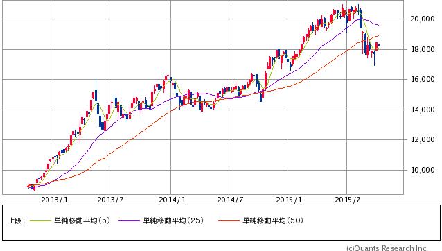 日経平均株価 週足(SBI証券提供)