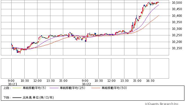 独DAX指数 5分足(SBI証券提供)