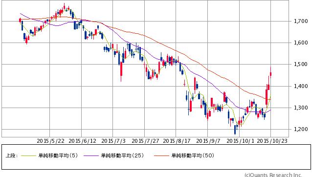 安川電機<6506> 日足(SBI証券提供)