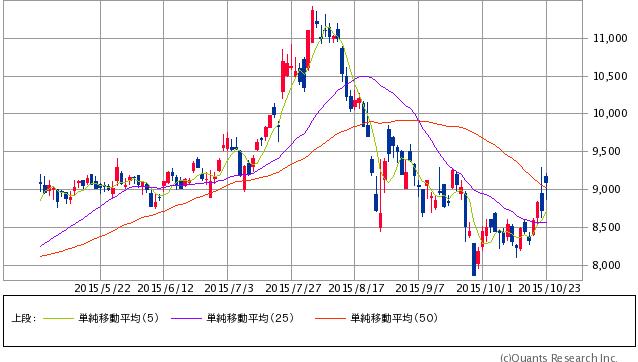 日本電産<6594> 日足(SBI証券提供)