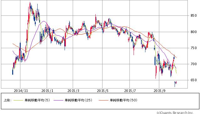 岩谷産業<8088> 日足(SBI証券提供)