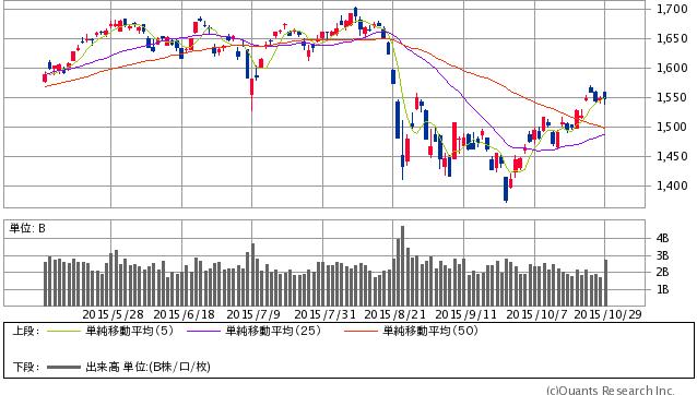 TOPIX(東証株価指数) 日足(SBI証券提供)