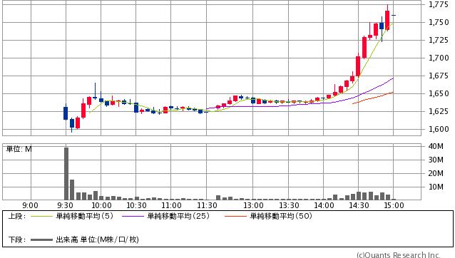 日本郵政<6178>5分足(SBI証券提供)